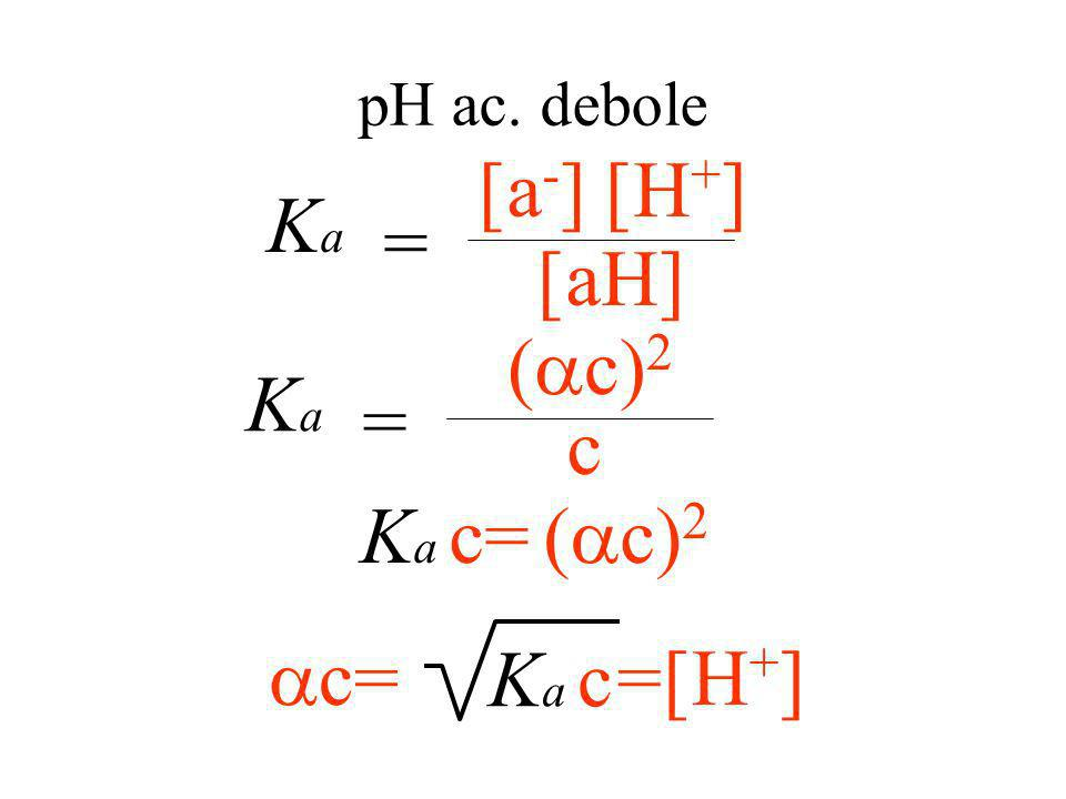 = Ka = Ka (ac)2 c Ka c= (ac)2 ac= Ka c =[H+] pH ac. debole [a-] [H+]